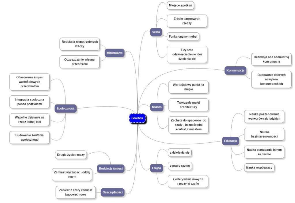 Givebox mind map