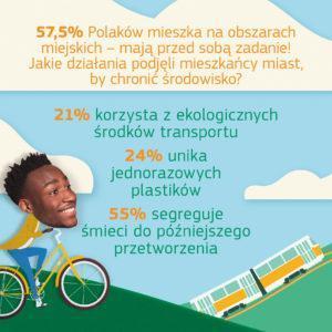 EU Green Week Zielone miasto