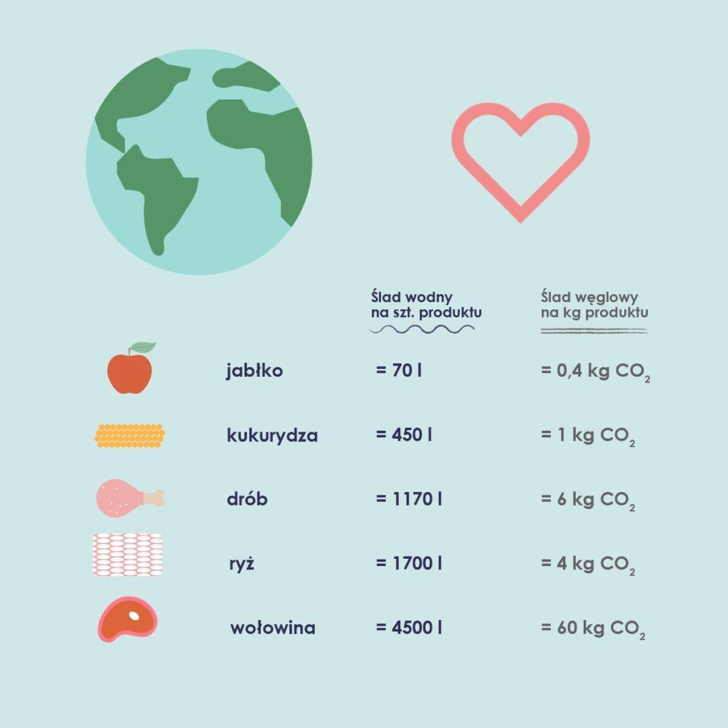 Ślad węglowy i wodny wybranych produktów spożywczych