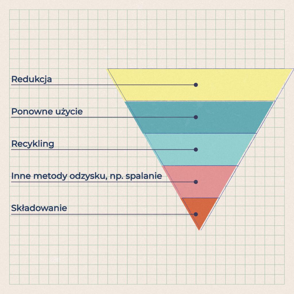 Hierarchia postępowania z odpadami