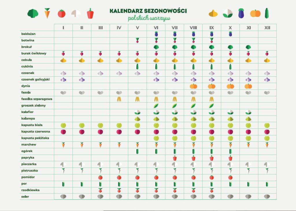 Kalendarz sezonowości warzyw
